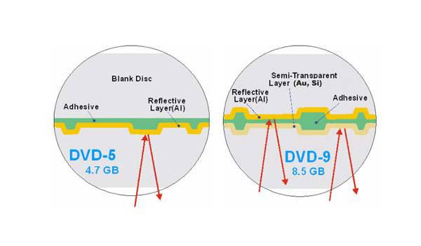 DVD-5 vs DVD-9